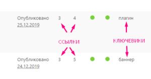Количество исходящих и входящих внутренних ссылок записей на сайте Вордпресс