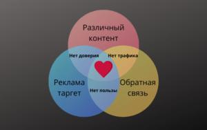 Идеальное сообщество - формула золотой середины